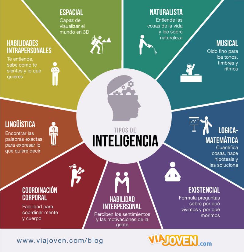 Howard Gardner's Multiple Intelligences